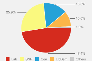 2010 General Election result in Ayrshire North & Arran